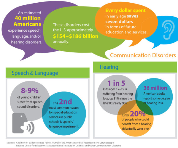 Why should we recognize early signs of speech, hearing, language disorders